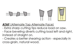 ATAF Alternate Top Alternate Face Tooth Saw Blade Tooth Geometry