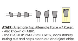 Types of Saw Blade Teeth- ATBR Saw Blade Tooth Geometry